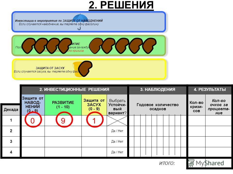 2. ИНВЕСТИЦИОННЫЕ РЕШЕНИЯ3. НАБЛЮДЕНИЯ4. РЕЗУЛЬТАТЫ Защита от НАВОД- НЕНИЙ (0 - 9) РАЗВИТИЕ (1 - 10) Защита от ЗАСУХ (0 - 9) Выбрать Устойчи- вый вариант? Годовое количество осадков Кол-во кризисов Кол-во очков за процветание Декада 1 091 2 Да / Нет