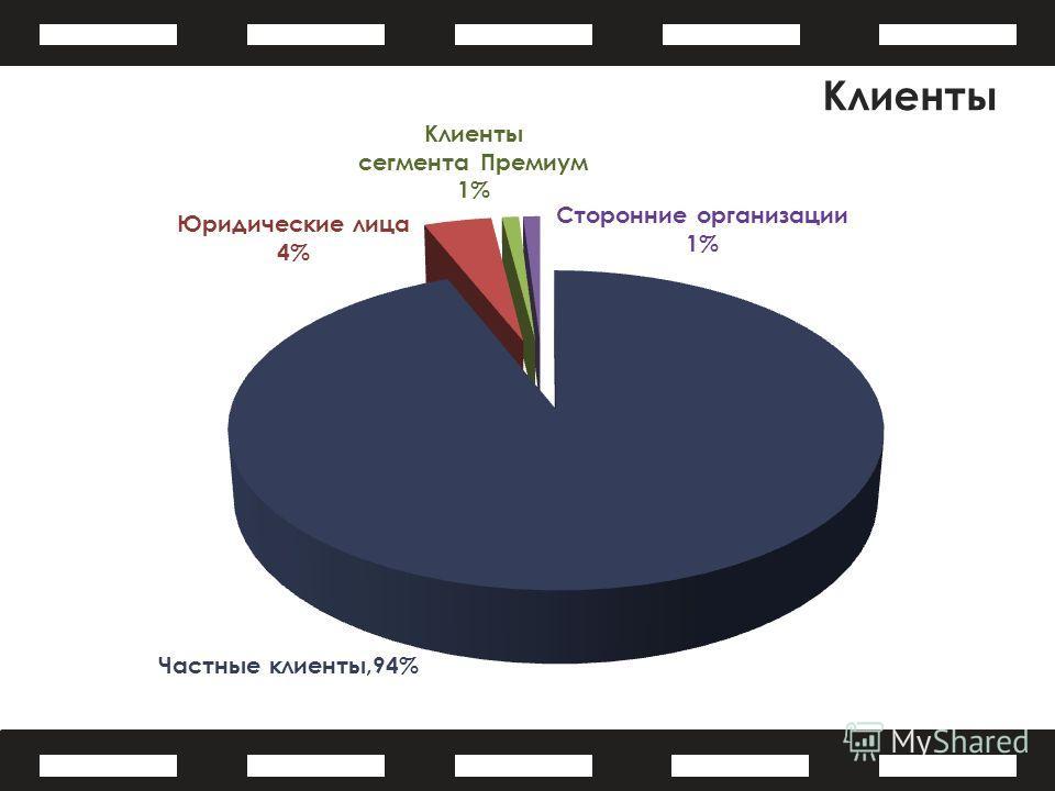 Клиенты Частные клиенты,94% Сторонние организации 1% Клиенты сегмента Премиум 1% Юридические лица 4%