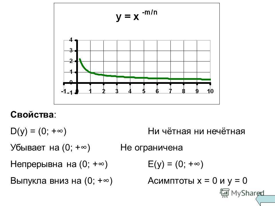 Свойства: D(y) = (0; +) Ни чётная ни нечётная Убывает на (0; +) Не ограничена Непрерывна на (0; +)E(y) = (0; +) Выпукла вниз на (0; +)Асимптоты х = 0 и у = 0