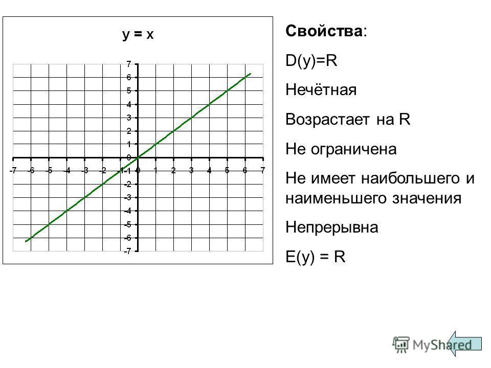 Свойства: D(y)=R Нечётная Возрастает на R Не ограничена Не имеет наибольшего и наименьшего значения Непрерывна E(y) = R