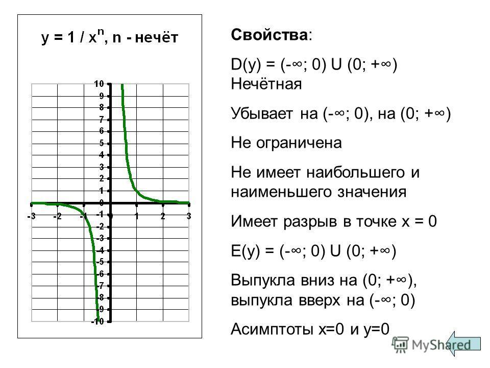 Свойства: D(y) = (-; 0) U (0; +) Нечётная Убывает на (-; 0), на (0; +) Не ограничена Не имеет наибольшего и наименьшего значения Имеет разрыв в точке х = 0 E(y) = (-; 0) U (0; +) Выпукла вниз на (0; +), выпукла вверх на (-; 0) Асимптоты x=0 и y=0
