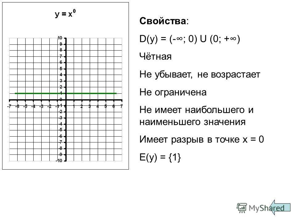 Свойства: D(y) = (-; 0) U (0; +) Чётная Не убывает, не возрастает Не ограничена Не имеет наибольшего и наименьшего значения Имеет разрыв в точке х = 0 E(y) = {1}