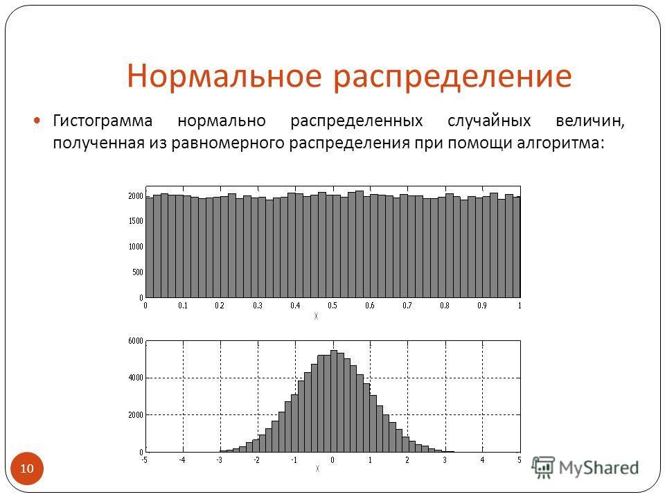 Нормальное распределение Гистограмма нормально распределенных случайных величин, полученная из равномерного распределения при помощи алгоритма: 10