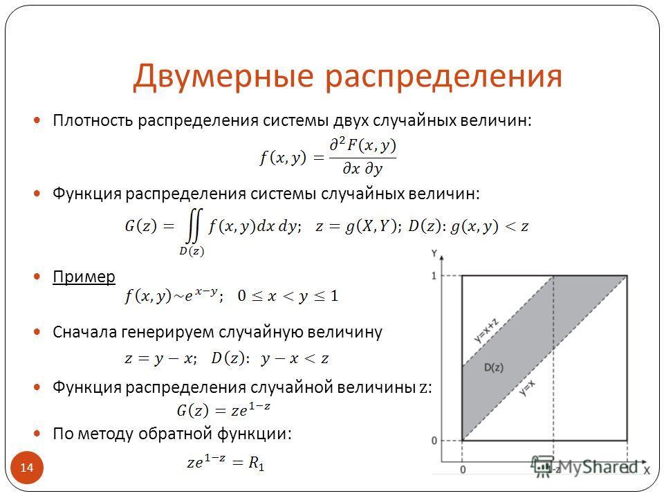Двумерные распределения Плотность распределения системы двух случайных величин: Функция распределения системы случайных величин: Пример Сначала генерируем случайную величину Функция распределения случайной величины z : По методу обратной функции: 14