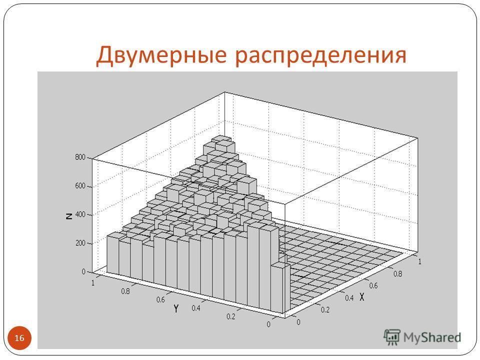 Двумерные распределения 16