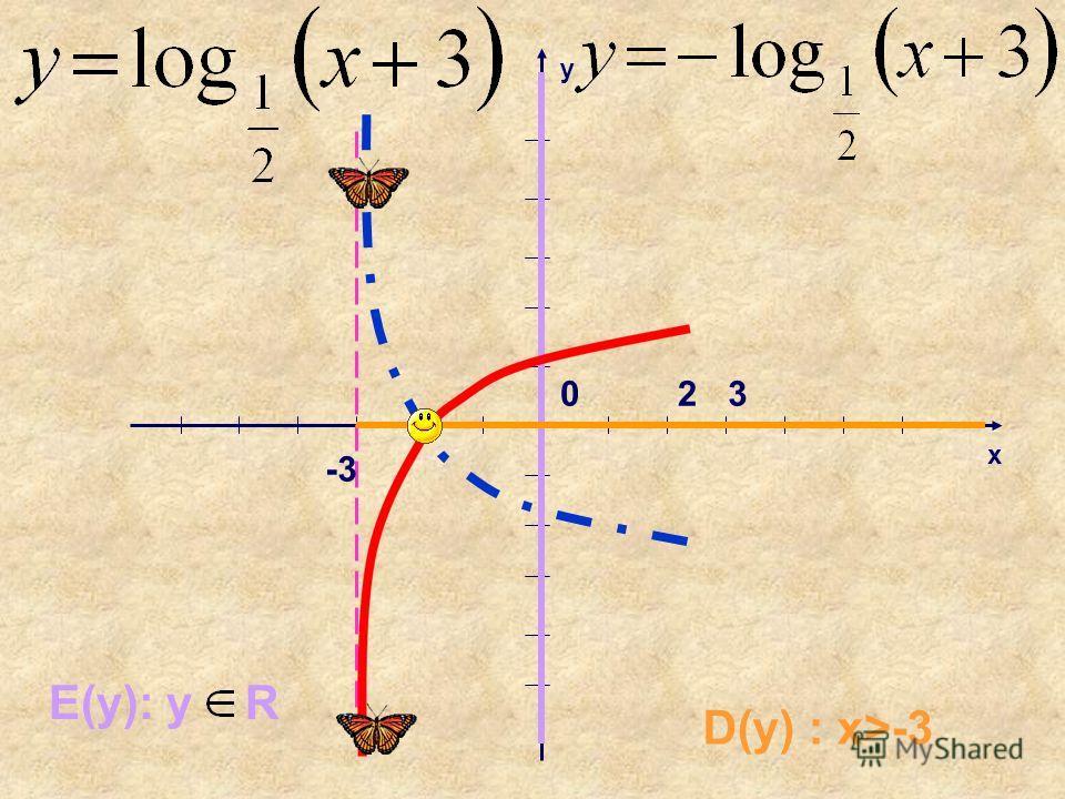 x y 230 -3 D(y) : x>-3