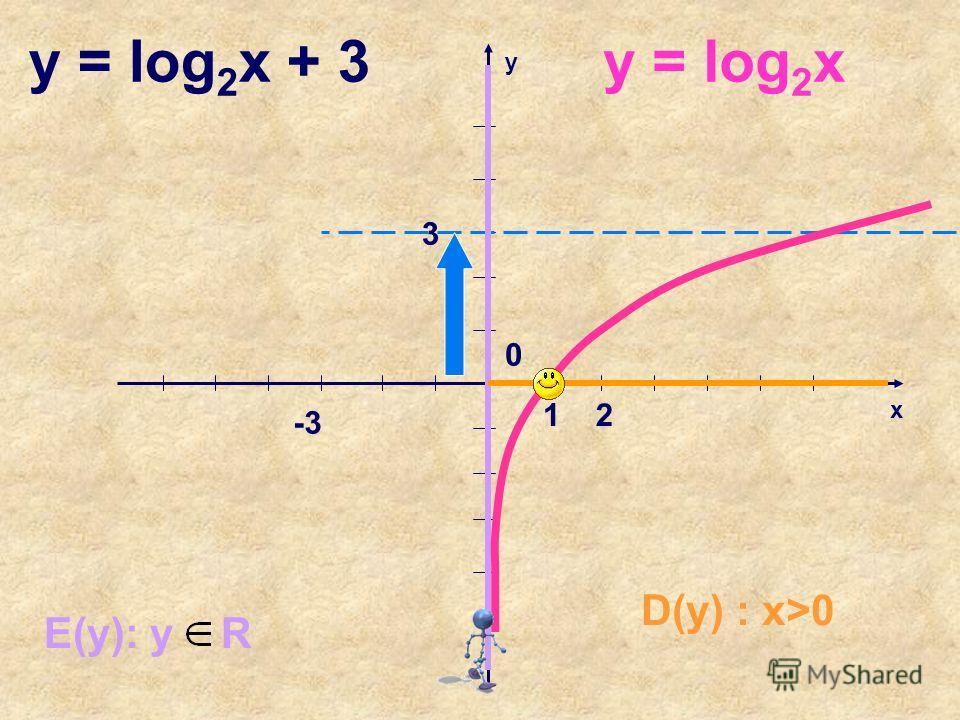 x y 12 0 E(y): y R -3 D(y) : x>0 y = log 2 x + 3y = log 2 x 3