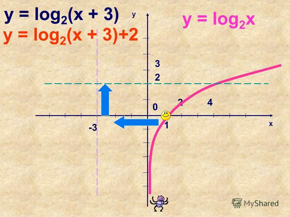 x y 1 2 0 3 4 y = log 2 x y = log 2 (x + 3)+2 y = log 2 (x + 3) 2