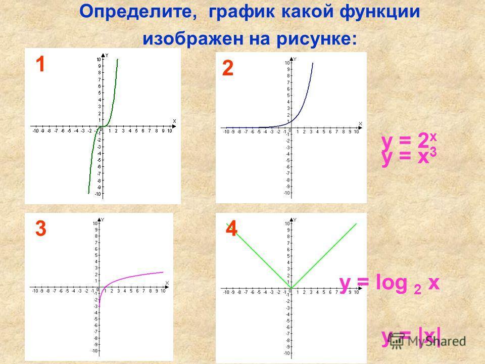 Определите, график какой функции изображен на рисунке: y = x 3 y = |x| y = 2 x y = log 2 x 1 2 34
