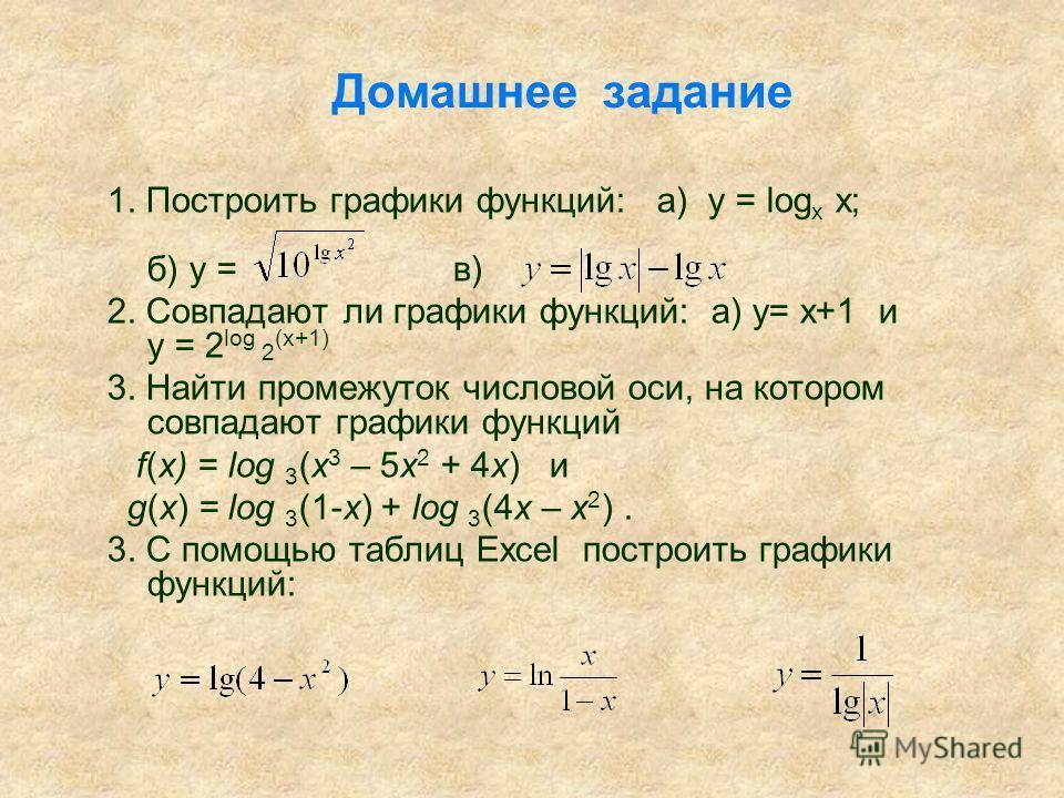Домашнее задание 1. Построить графики функций: а) у = log х х; б) у = в) 2. Совпадают ли графики функций: а) у= х+1 и у = 2 log 2 (x+1) 3. Найти промежуток числовой оси, на котором совпадают графики функций f(x) = log 3 (x 3 – 5x 2 + 4x) и g(x) = log