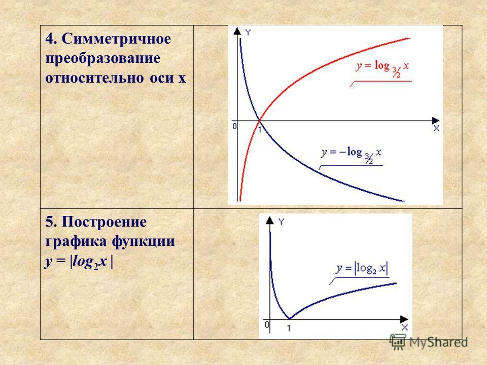 4. Симметричное преобразование относительно оси х 5. Построение графика функции y = |log 2 x |