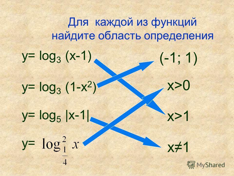Для каждой из функций найдите область определения у= log 3 (х-1) у= log 3 (1-x 2 ) у= log 5 |х-1| у= (-1; 1) x>0 х>1 х 1