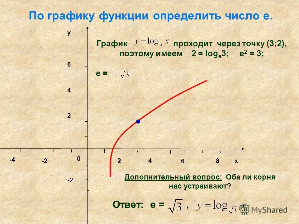 0 24 6 8 х -2 -4 2 4 6 y График проходит через точку (3;2), поэтому имеем 2 = log е 3; e 2 = 3; e = По графику функции определить число е. Ответ: e =, Дополнительный вопрос: Оба ли корня нас устраивают?