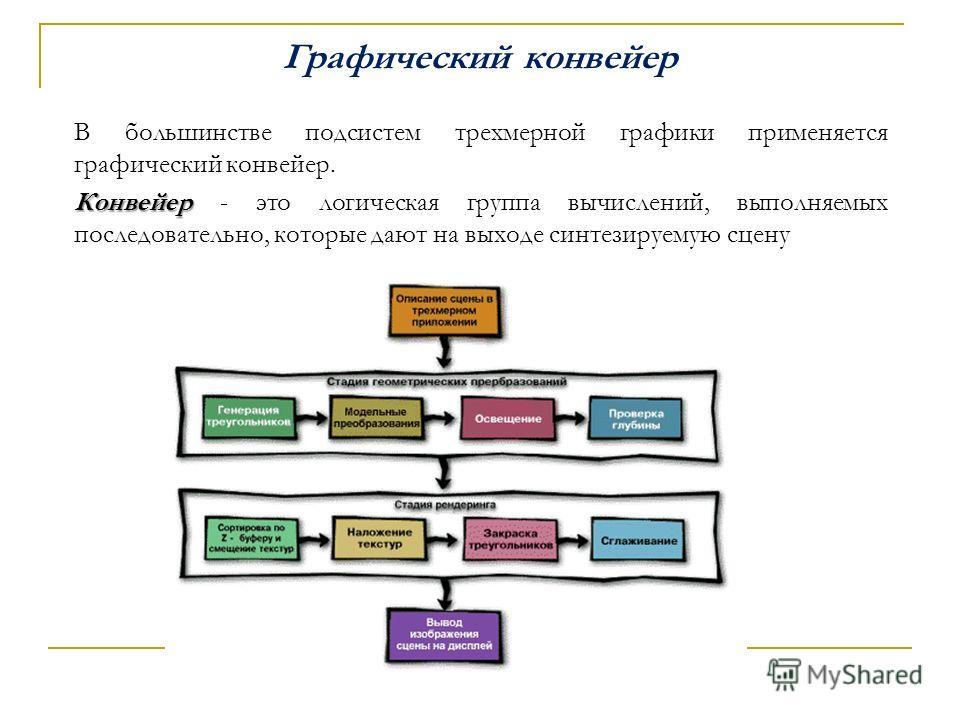 Графический конвейер В большинстве подсистем трехмерной графики применяется графический конвейер. Конвейер Конвейер - это логическая группа вычислений, выполняемых последовательно, которые дают на выходе синтезируемую сцену