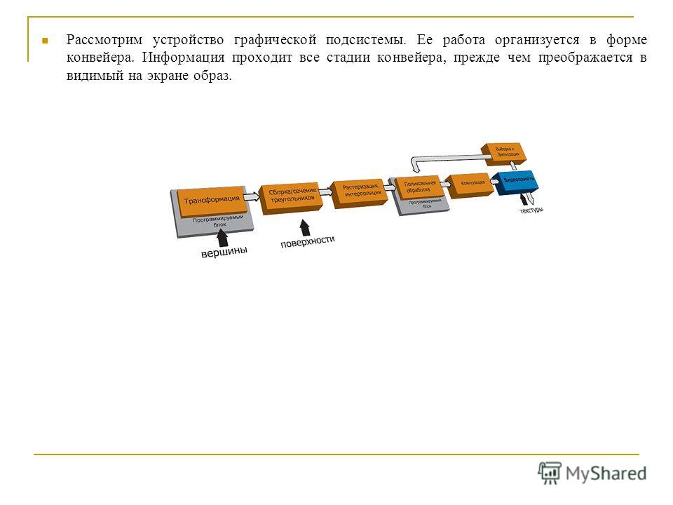 Рассмотрим устройство графической подсистемы. Ее работа организуется в форме конвейера. Информация проходит все стадии конвейера, прежде чем преображается в видимый на экране образ.