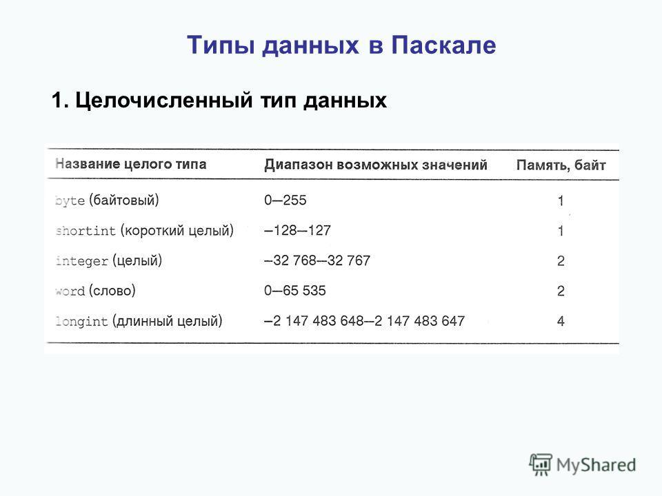 Типы данных в Паскале 1. Целочисленный тип данных
