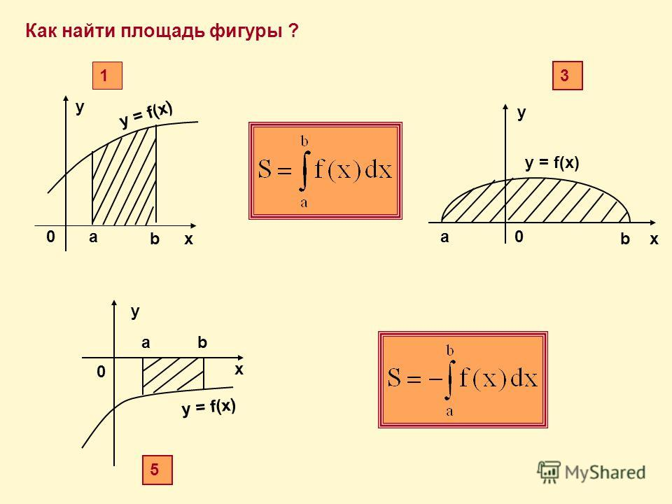 Как найти площадь фигуры ? х у y = f(х) a b 0 1 x y y = f(x) b a0 3 x ba y 0 5