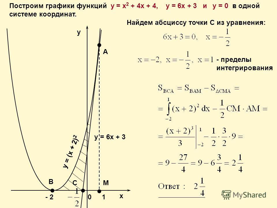 Построим графики функций y = x 2 + 4x + 4, у = 6 х + 3 и y = 0 в одной системе координат. Найдем абсциссу точки С из уравнения: - пределы интегрирования х у А - 201 М В у = 6 х + 3 y = (x + 2) 2 С