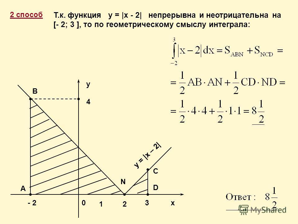 2 способ x C D N y 4 B 12 03- 2 A y = |x – 2| Т.к. функция у = |х - 2| непрерывна и неотрицательна на [- 2; 3 ], то по геометрическому смыслу интеграла: