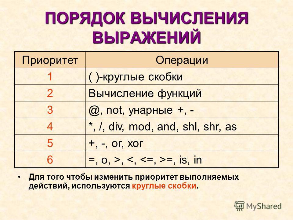 ПОРЯДОК ВЫЧИСЛЕНИЯ ВЫРАЖЕНИЙ Приоритет Операции 1( )-круглые скобки 2Вычисление функций 3@, not, унарные +, - 4*, /, div, mod, and, shl, shr, as 5+, -, or, xor 6=, o, >, =, is, in Для того чтобы изменить приоритет выполняемых действий, используются к