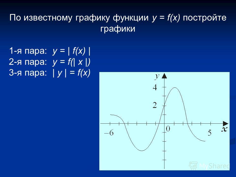 По известному графику функции у = f(x) постройте графики 1-я пара: y = | f(x) | 2-я пара: y = f(| x |) 3-я пара: | y | = f(x)