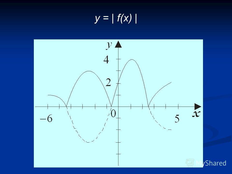 y = | f(x) |