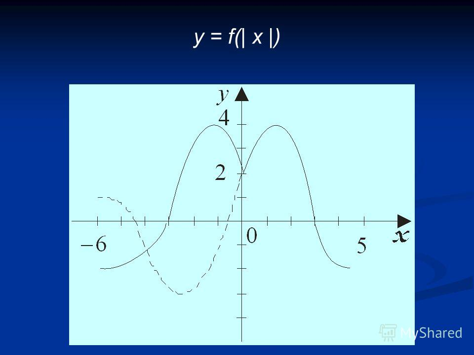 y = f(| x |)