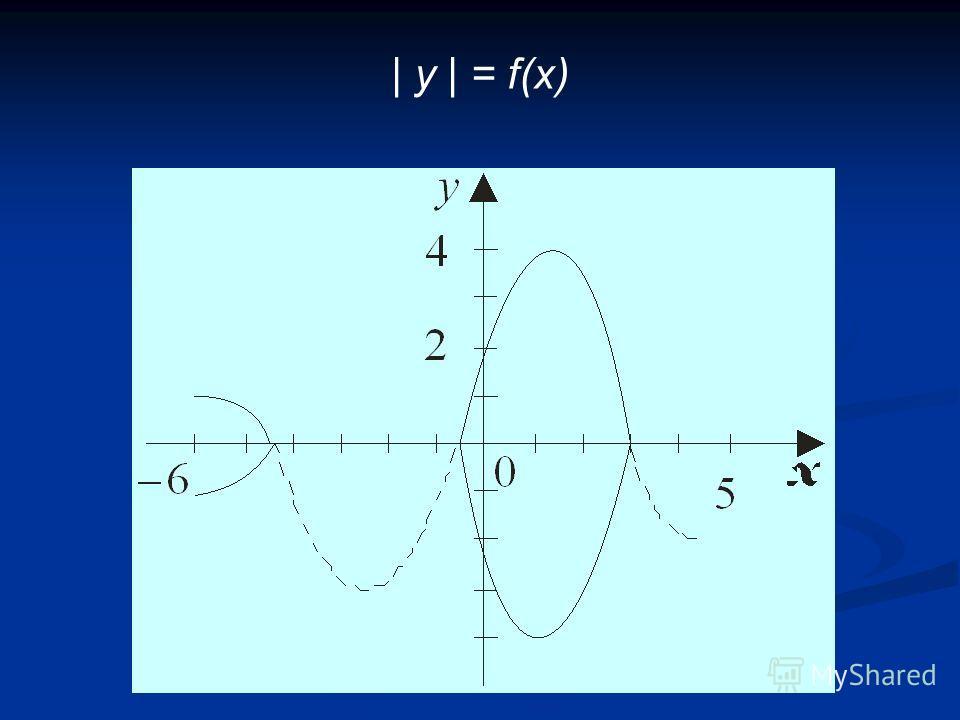 | y | = f(x)
