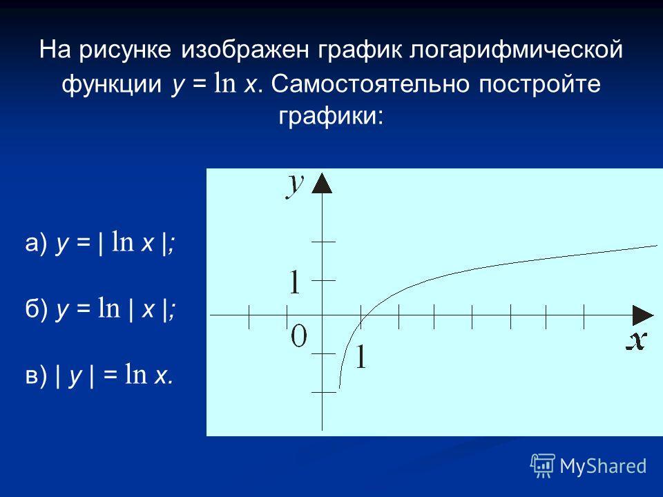 На рисунке изображен график логарифмической функции y = ln x. Самостоятельно постройте графики: а) y = | ln x |; б) y = ln | x |; в) | y | = ln x.