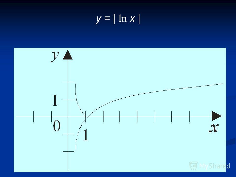 y = | ln x |