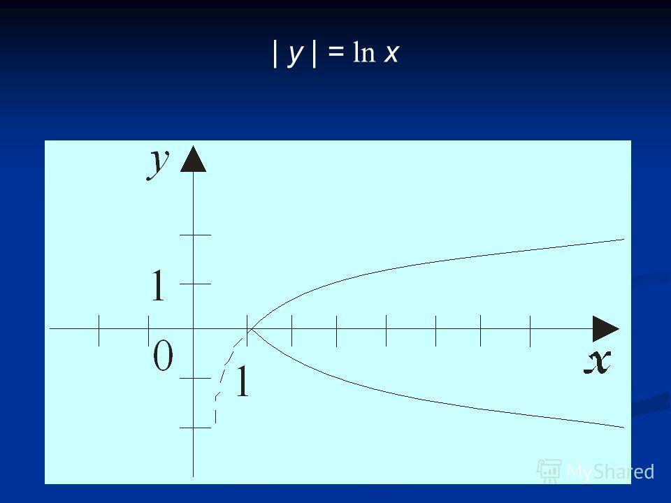 | y | = ln x