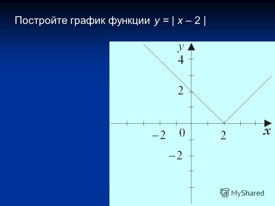 Постройте график функции y = | x – 2 |