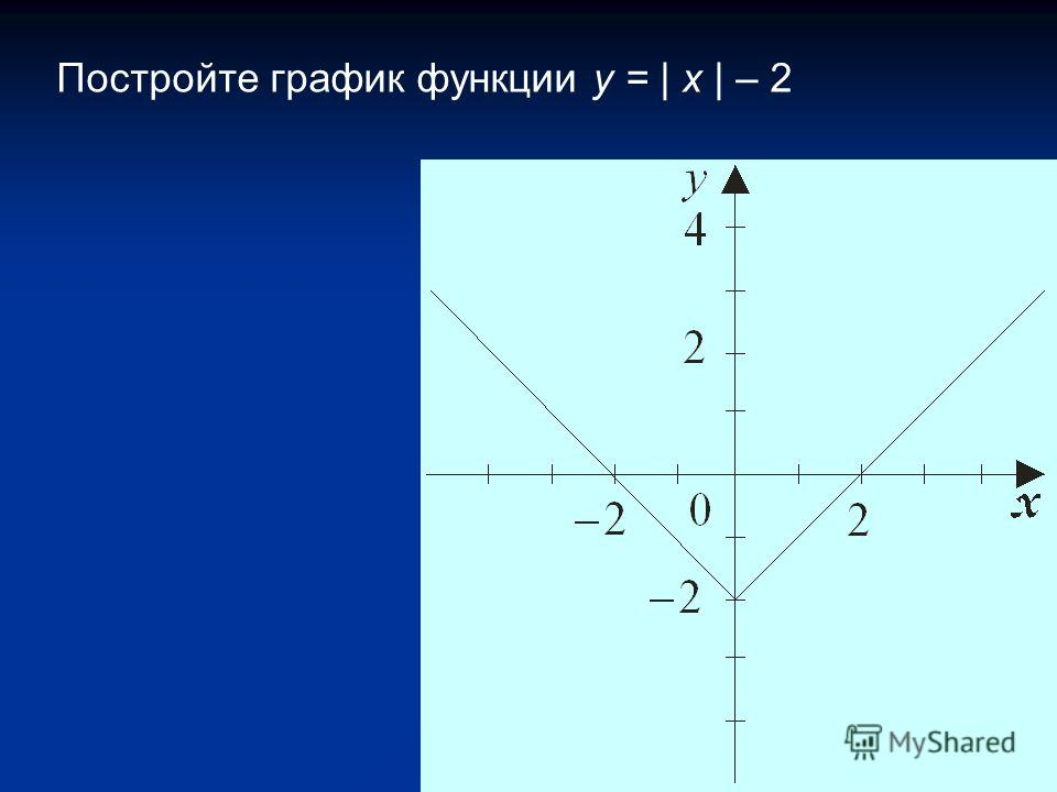Постройте график функции y = | x | – 2