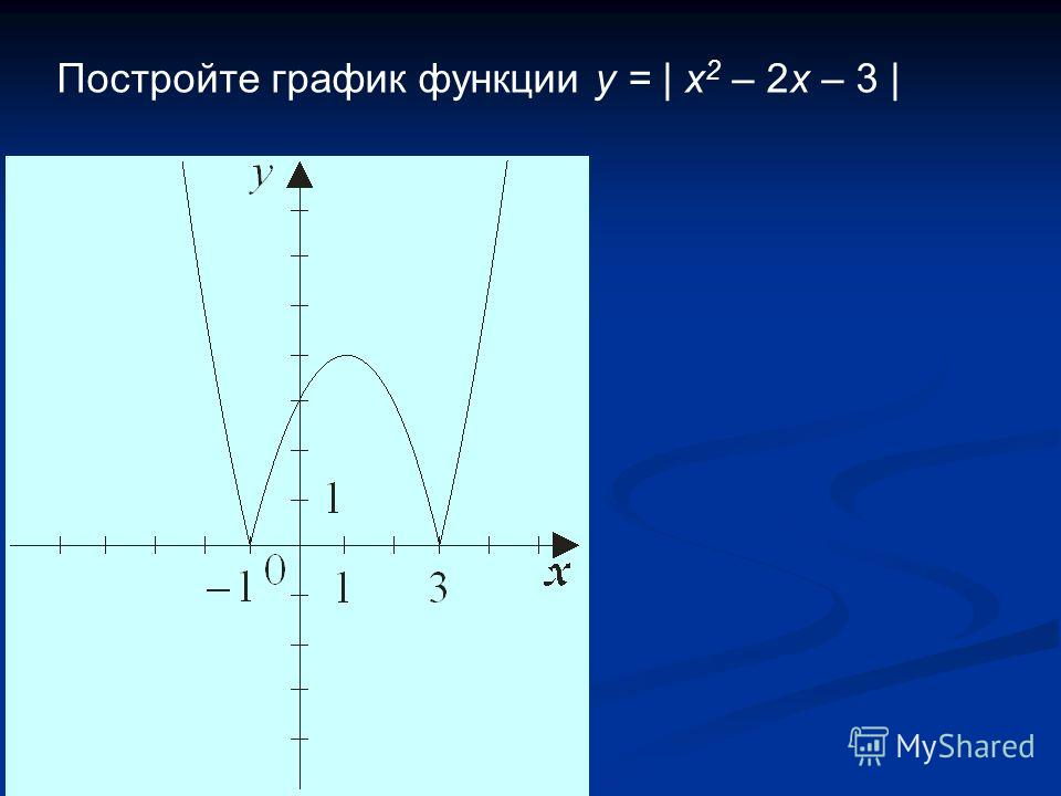 Постройте график функции y = | x 2 – 2x – 3 |