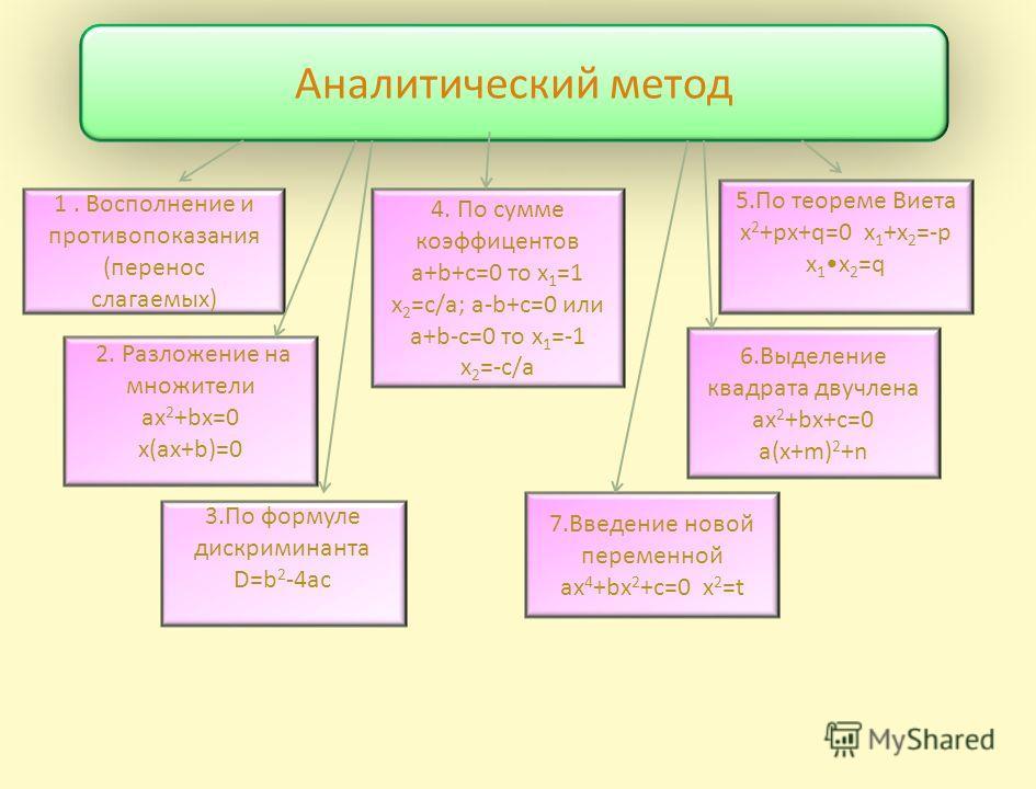 Методы решения уравнений Графический Аналитический