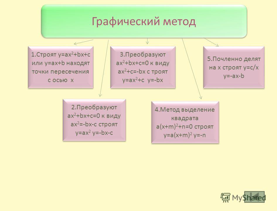 Аналитический метод 1. Восполнение и противопоказания (перенос слагаемых) 2. Разложение на множители ax 2 +bx=0 x(ax+b)=0 3. По формуле дискриминанта D=b 2 -4ac 5. По теореме Виета x 2 +px+q=0 x 1 +x 2 =-p x 1 x 2 =q 4. По сумме коэффициентов a+b+c=0