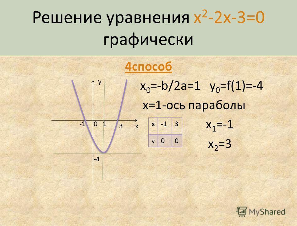 Решение уравнения x 2 -2x-3=0 аналитически 3 способ Выделение квадрата двучлена x 2 -2x+1-4=0 (x-1) 2 =4 x-1=-2 x-1=2 x 1 =-1 x 2 =3