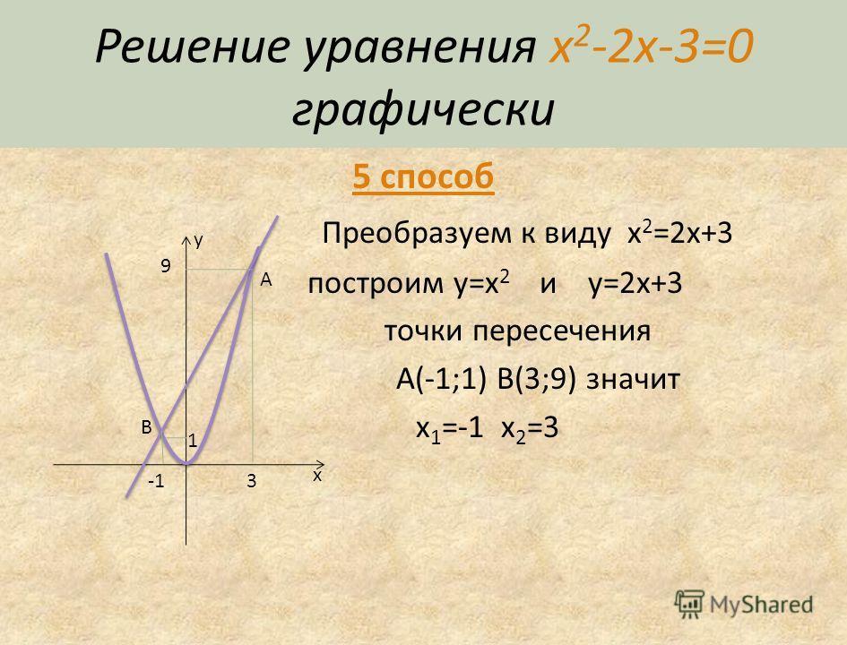 Решение уравнения x 2 -2x-3=0 графически 4 способ x 0 =-b/2a=1 y 0 =f(1)=-4 x=1-ось параболы x 1 =-1 x 2 =3 y x 3 x 3 y00 -4 01