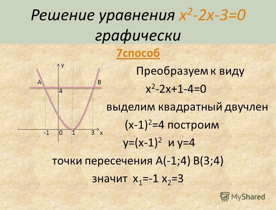 Решение уравнения x 2 -2x-3=0 графически 6 способ Преобразуем к виду x 2 -3=2x построим y=x 2 -3 и y=2x точки пересечения A(-1;-2) B(3;6) значит x 1 =-1 x 2 =3 y x -3 0 -2 3 6 A B