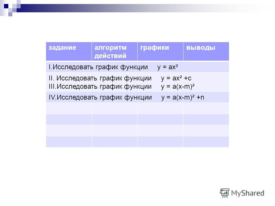 задание алгоритм действий графики выводы I.Исследовать график функции y = ах² II. Исследовать график функции y = ах² +с III.Исследовать график функции y = а(х-m)² IV.Исследовать график функции y = а(х-m)² +n