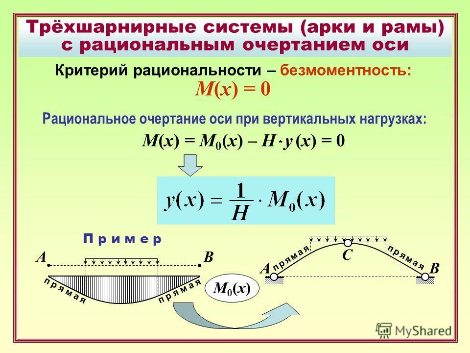 Трёхшарнирные системы (арки и рамы) с рациональным очертанием оси Критерий рациональности – безмоментность: М(х) = 0 Рациональное очертание оси при вертикальных нагрузках: M(x) = M 0 (x) – H * y (x) = 0 П р и м е р A В M0(х)M0(х) AВ С п р я м а я пря