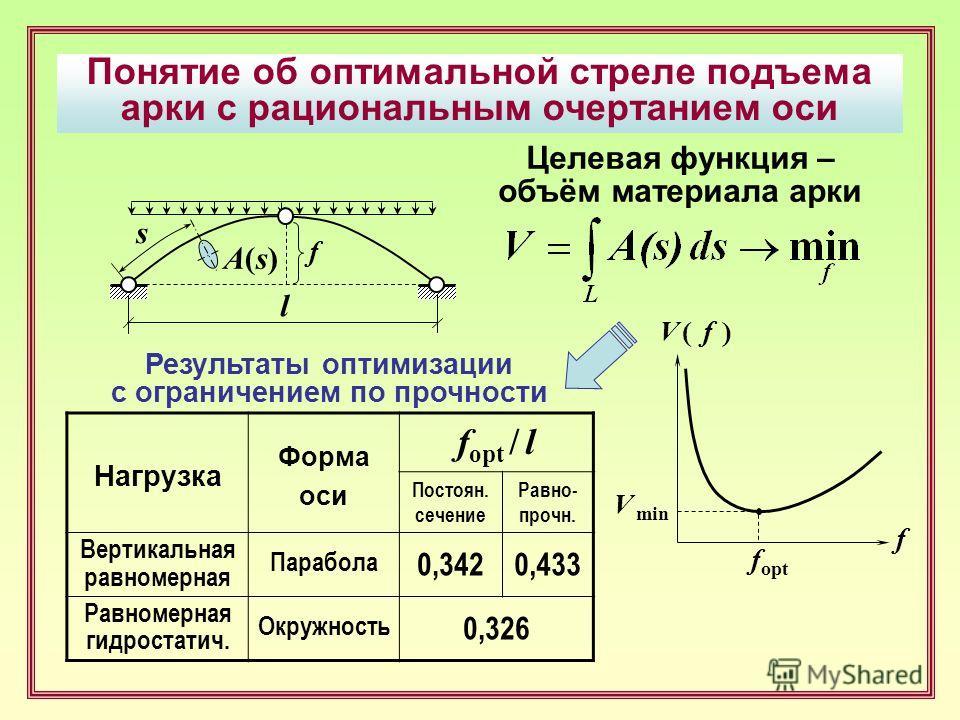 Понятие об оптимальной стреле подъема арки с рациональным очертанием оси A(s)A(s) s f l Целевая функция – объём материала арки f V ( f )V ( f ) f opt V min Нагрузка Форма оси f opt / l Постоян. сечение Равно- прочно. Вертикальная равномерная Парабола