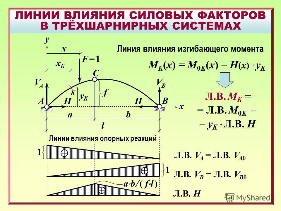 ЛИНИИ ВЛИЯНИЯ СИЛОВЫХ ФАКТОРОВ В ТРЁХШАРНИРНЫХ СИСТЕМАХ B F = 1F = 1 A C x f y xKxK yKyK x VAVA H VBVB H ab l Линии влияния опорных реакций 1 1 Л.В. V A = Л.В. V A0 Л.В. V B = Л.В. V B0 Л.В. H a * b / ( f * l ) K Линия влияния изгибающего момента M K
