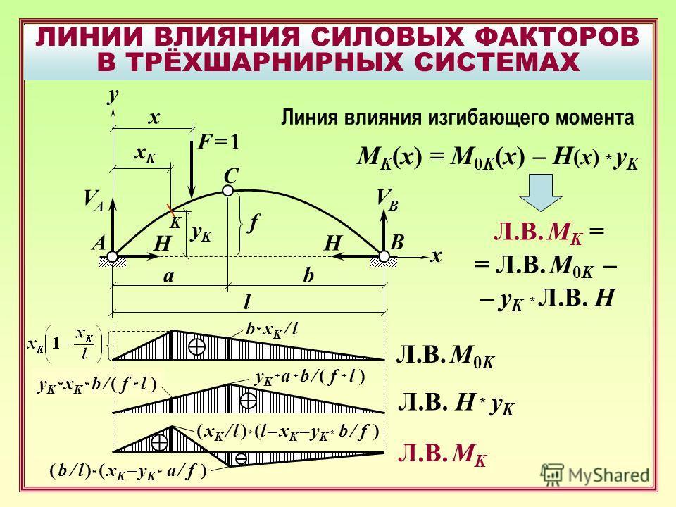 ЛИНИИ ВЛИЯНИЯ СИЛОВЫХ ФАКТОРОВ В ТРЁХШАРНИРНЫХ СИСТЕМАХ B F = 1F = 1 A C x f y xKxK yKyK x VAVA H VBVB H ab l Линия влияния изгибающего момента M K (x) = M 0K (x) – H (x) * y K Л.В. M K = = Л.В. M 0K – – y K * Л.В. Н y K * a * b / ( f * l ) Л.В. M 0K