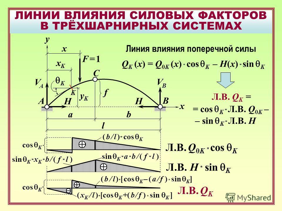 ЛИНИИ ВЛИЯНИЯ СИЛОВЫХ ФАКТОРОВ В ТРЁХШАРНИРНЫХ СИСТЕМАХ B F = 1F = 1 A C x f y xKxK yKyK K x VAVA H VBVB H ab l Линия влияния поперечной силы Л.В. Q K = = cos K * Л.В. Q 0K – – sin K * Л.В. Н sin K * a * b / ( f * l ) Л.В. Q 0K * cos K Л.В. Н * sin K