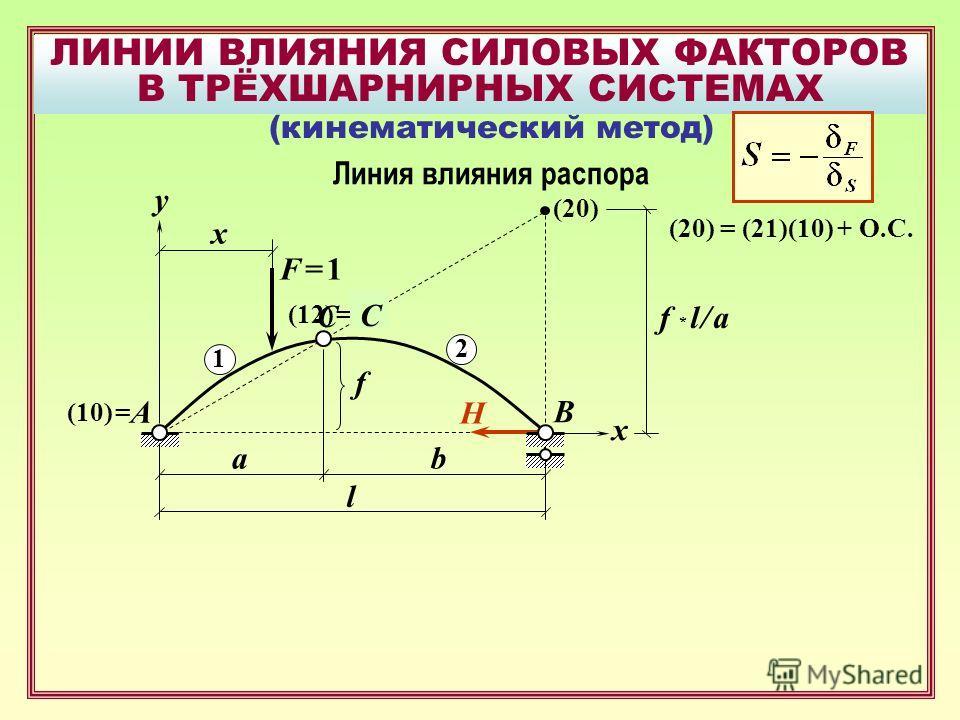 ЛИНИИ ВЛИЯНИЯ СИЛОВЫХ ФАКТОРОВ В ТРЁХШАРНИРНЫХ СИСТЕМАХ B F = 1F = 1 A x f y x H ab l Линия влияния распора (кинематический метод) 1 2 (10) = (12) = C (20) f * l / a (20) = (21)(10) + О.С. C