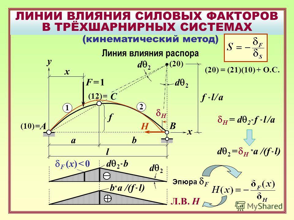 ЛИНИИ ВЛИЯНИЯ СИЛОВЫХ ФАКТОРОВ В ТРЁХШАРНИРНЫХ СИСТЕМАХ B F = 1F = 1 A x f y x H ab l Линия влияния распора (кинематический метод) 1 2 (10) = (12) = C H (20) f * l / a d 2 H = d 2 * f * l /a d 2 = H * a /(f * l) d 2 F (x) < 0 Эпюра F d 2 * b Л.В. Н b