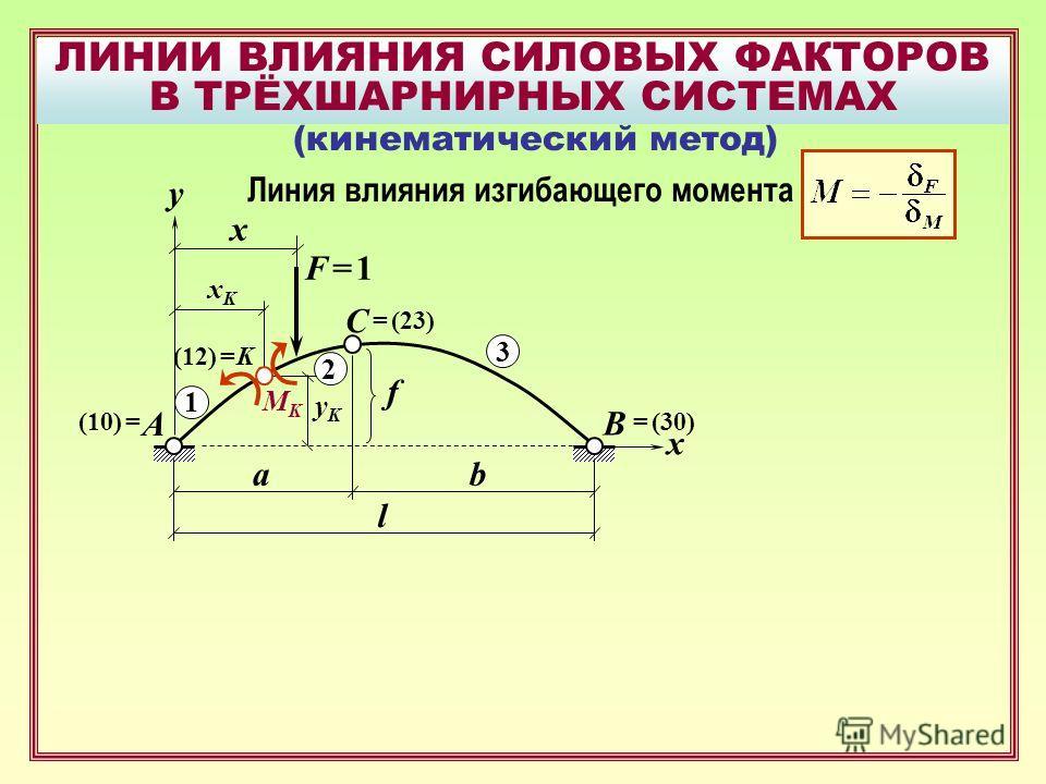 ЛИНИИ ВЛИЯНИЯ СИЛОВЫХ ФАКТОРОВ В ТРЁХШАРНИРНЫХ СИСТЕМАХ B F = 1F = 1 A C x f xKxK yKyK x ab l (кинематический метод) y Линия влияния изгибающего момента K MKMK 1 2 3 (10) == (30) = (23) (12) =
