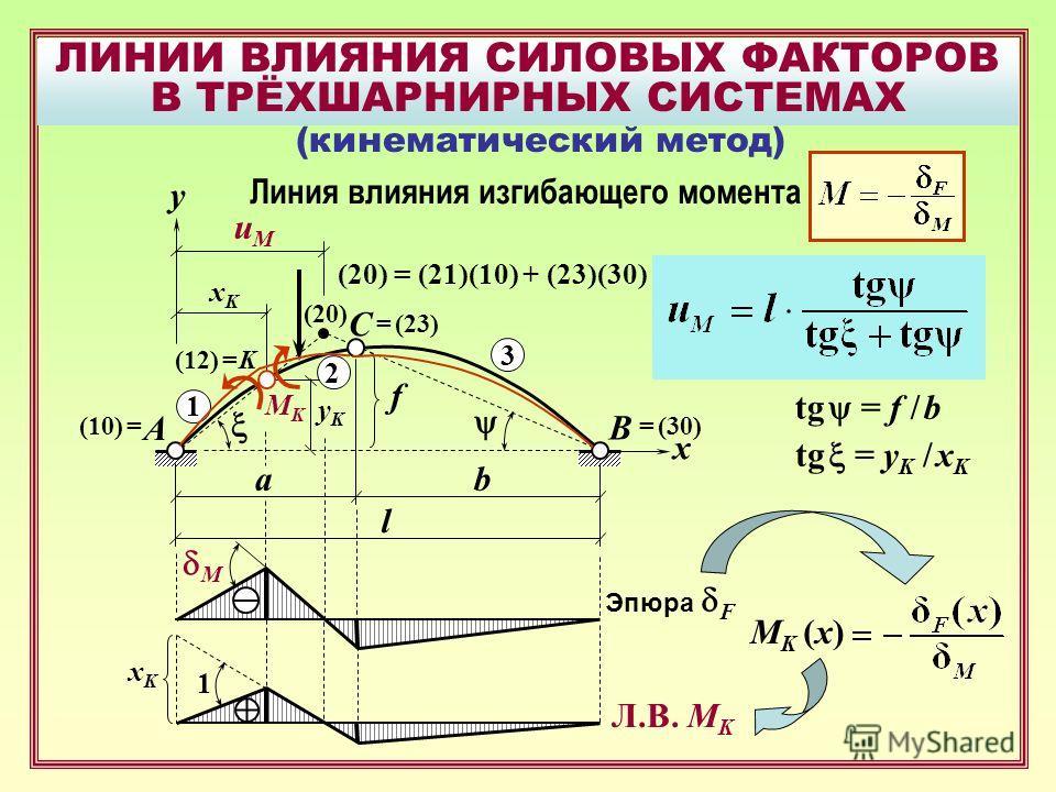 ЛИНИИ ВЛИЯНИЯ СИЛОВЫХ ФАКТОРОВ В ТРЁХШАРНИРНЫХ СИСТЕМАХ B A C uMuM f xKxK yKyK x ab l (кинематический метод) y K MKMK 3 1 2 (20) (10) == (30) = (23) (12) = (20) = (21)(10) + (23)(30) Линия влияния изгибающего момента tg = f / b tg = y K / x K M Эпюра