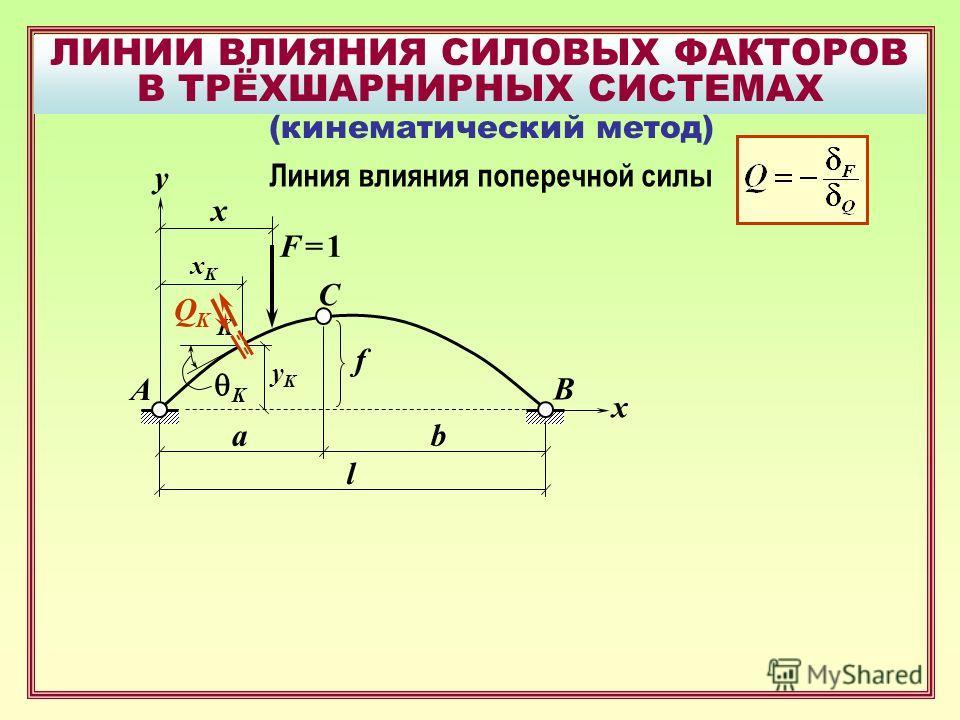 ЛИНИИ ВЛИЯНИЯ СИЛОВЫХ ФАКТОРОВ В ТРЁХШАРНИРНЫХ СИСТЕМАХ B F = 1F = 1 A C x f x ab l (кинематический метод) y Линия влияния поперечной силы K K xKxK yKyK QKQK